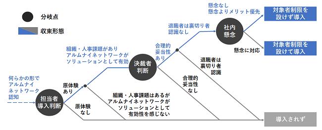 図1:分岐・収束の概要