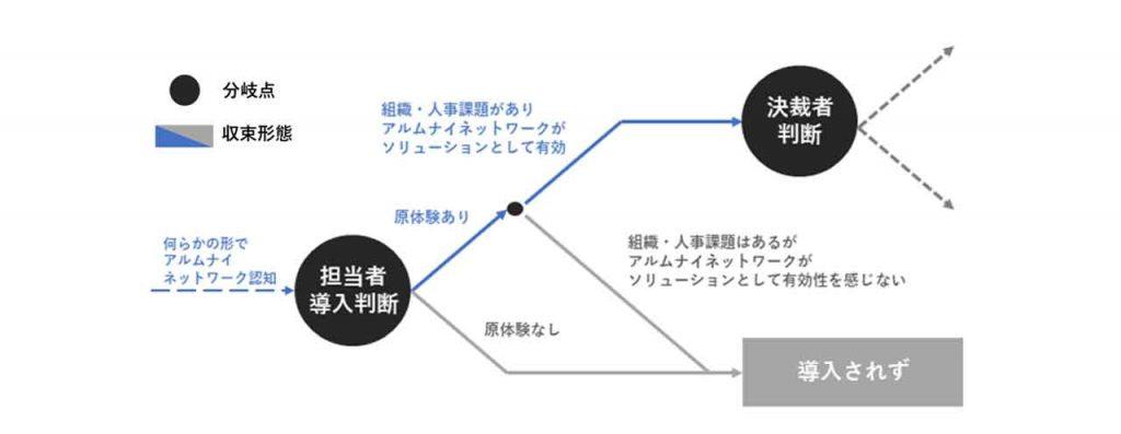図2:担当者導入判断による分岐