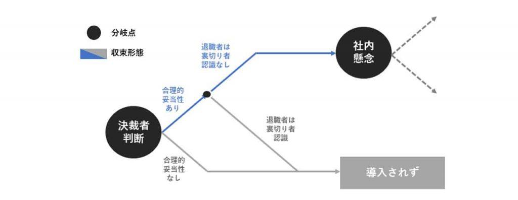 図3:決裁者判断による分岐