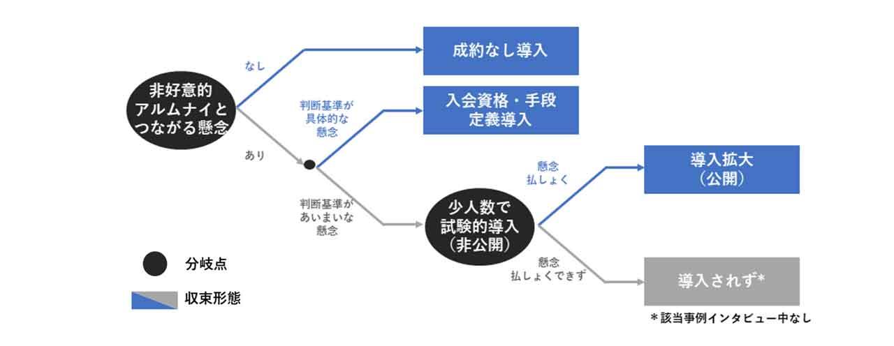 図4:非好意的なアルムナイと繋がる懸念による分岐