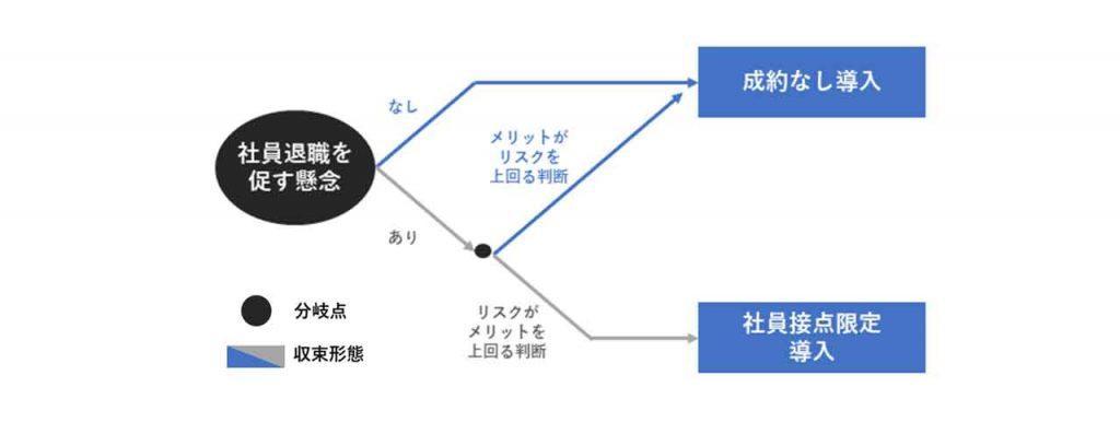 図5:社員退職を促す懸念による分岐